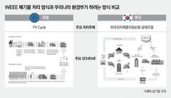 유럽은 와트당 10원…한국은 161원