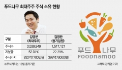 최연소 코스닥 CEO, 닭가슴살로 키운 지분가치