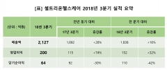 셀트리온헬스케어, 3분기 전년比 매출액 26%, 영업이익 74% 증가