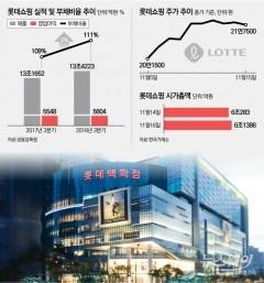 롯데쇼핑, 中 정부 이용 '제재' 비웃듯 주가 상승 랠리