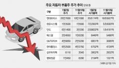 휘청이는 현대·기아차, 자동차 부품株도 먹구름