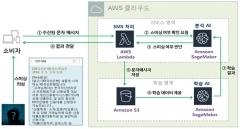 금감원, '스미싱' 방지 AI 알고리즘 개발