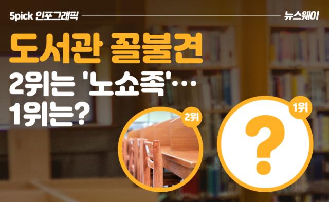 도서관 꼴불견 2위는 '노쇼족'…1위는?