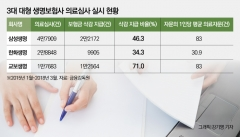 생보사 빅3, 자문자답식 의료자문 논란···외부자문 2.3%에 불과