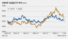 [stock&톡]신한지주, '외국인 매수' 앞세워 금융 '대장주' 복귀