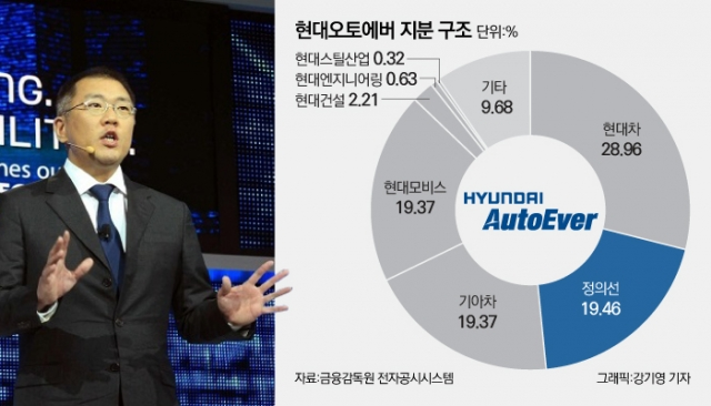 [행간뉴스] 현대오토에버 상장과 정의선 승계의 상관관계