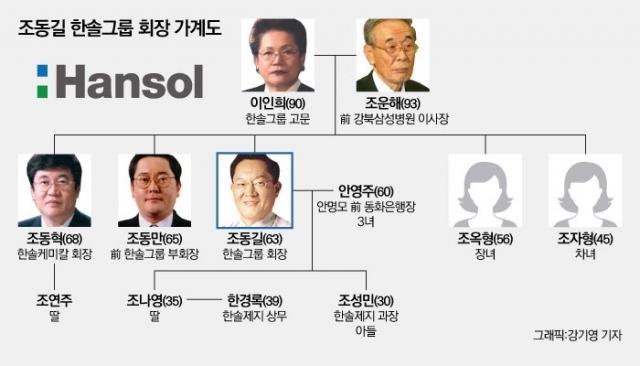[新지배구조-한솔②]제지 중심 사업재편···경쟁력 강화 초점