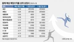 '찬바람 불땐 배당주' 배당수익률 눈여겨 볼 곳은?