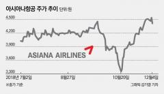 [stock&톡]아시아나항공, 6개월째 액면가 밑···주가 끌어올리기 안간힘