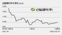 신일제약, '정치테마주' 거론되도 관심은 '바닥'