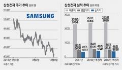 '고개숙인 국민주' 4만원선 위태로운 삼성전자