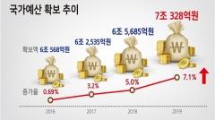 전북도, 대도약을 견인할 '국가예산 7조원시대' 개막