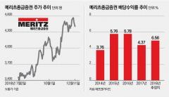 [배당주를 잡아라/메리츠종금증권]대표 고배당 증권주, '1월 효과' 기대