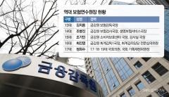 10년 지킨 밥그릇 뺏긴 금감원…'정피아' 보험연수원장에 침묵