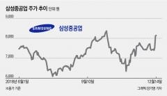 삼성중공업, 릴레이 수주 소식에 연일 상승세