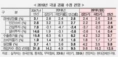 현대경제硏, 내년 한국경제 성장률 2.5%로 하향 조정