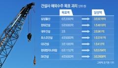 10대 건설, 올해 해외수주 '낙제'