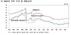 11월 금융기관 예대금리차 1.7%