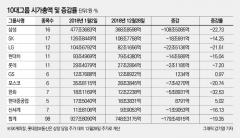 '암울한 성적표' 2018년 10대 그룹 시총 179조 증발