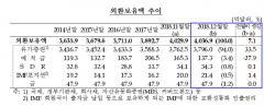 12월말 외환보유액 4036억달러…달러 환산액 증가 원인