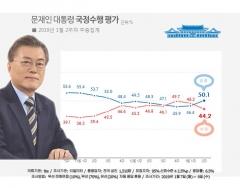 문 대통령 지지율 50%대 회복…긍정 50.1% 부정 44.2%