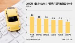 메리츠화재, 개인용 車보험료 인상률 '나홀로 4%대'