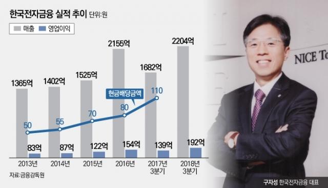 [stock&피플]구자성 한국전자금융 사장, 사업 다각화로 매년 두 자릿수 성장 견인