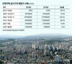 서울 표준주택 공시가 20% 이상 상승 예상
