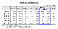 12월말 거주자외화예금 744억6천달러…엔화예금 감소