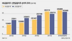 KB금융-신한금융, 리딩뱅크 맞대결 달굴 4대 변수