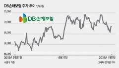 DB손해보험, 외국인·개인 잇단 '러브콜'에 주가 '훨훨'