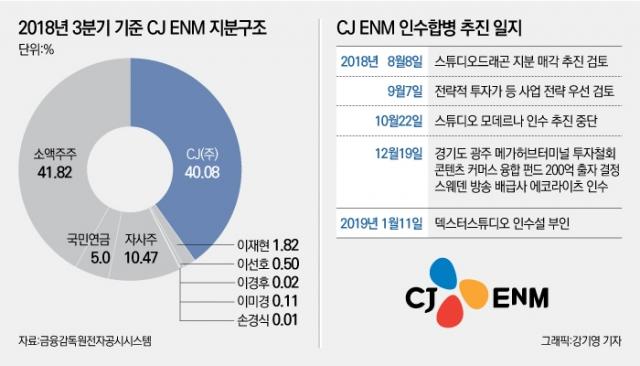 [코스닥 100대 기업 CJ ENM]합병으로 몸집 불려···엔터계 M&A 강자로 떠올라