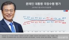 문 대통령 지지율, 2주 연속 하락세 47.7%