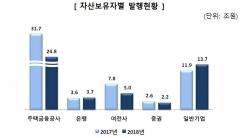 지난해 ABS 발행 실적 49.4조…전년比 14.2%↓