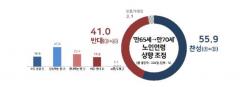 노인 연령 만 65세→만 70세 상향, 찬성 55.9% vs 반대 41.0%