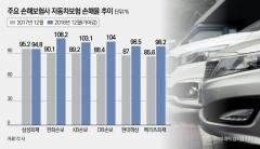 '블랙윈터' 車보험 출혈경쟁 부메랑…하반기 추가 인상 촉각