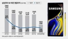 갤럭시가 한국경제에 미친 영향