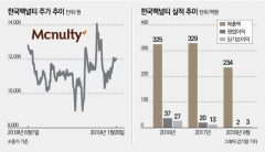 커피주?제약주? 사업다각화 주목받는 '한국맥널티'
