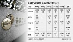 지난해 불공정거래행위 신고 포상금 총 6240만원