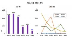 작년 신고 위조지폐 총 605장…통계 이례 최저