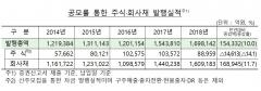 지난해 주식·회사채 발행실적 169조8142억원…전년比 10%↑
