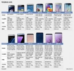 삼성의 상징, 스마트폰 변천사