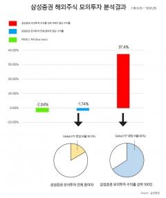 삼성증권, 해외주식 모의투자대회 상위 100명 '수익률 37.4%'