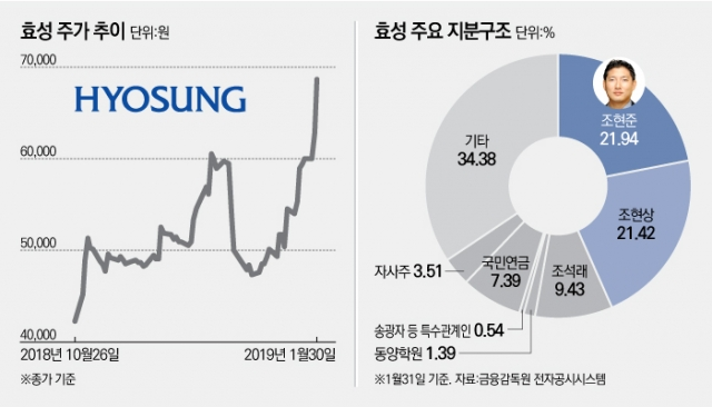 [stock&피플]㈜효성 지배력 확보한 조현준, 기업가치 상승에 '방긋'