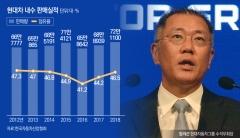정의선 부회장 '경영 능력' 빛나…'수소경제·광주형 일자리' 주도