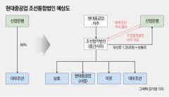 조선 '빅2' 재편 돌입…삼성重, 대우조선 인수 가능성은