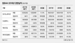 정유4사, 유가폭락에 수익성 반토막…올해는?