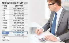 돌아온 외국인, 한달새 약 4조원 풀어…경기 민감주 싹쓸이