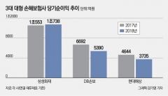 '손보사 빅3' 순익 1조대 추락…삼성만 일회성 이익 '미소'