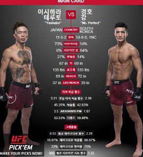 절친 강경호·마동현, UFC234 동반 출전
